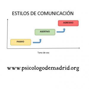 La ASERTIVIDAD es un estilo de comunicación entre el estilo de comunicación pasivo y el agresivo.
